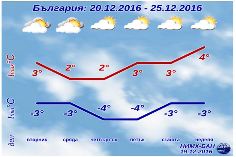 НИМХ към БАН: Започва най-слънчевата Коледна седмица – без сняг, но с много студ (ПРОГНОЗА ПО ДНИ)