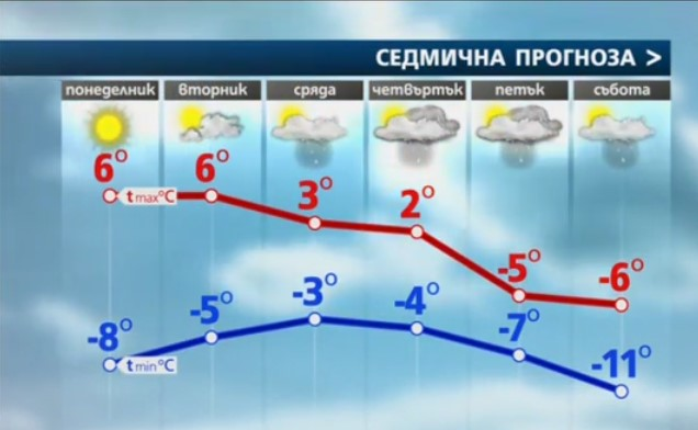 Става страшно! Зимата взе първа жертва! Арктически студ и още сняг идват