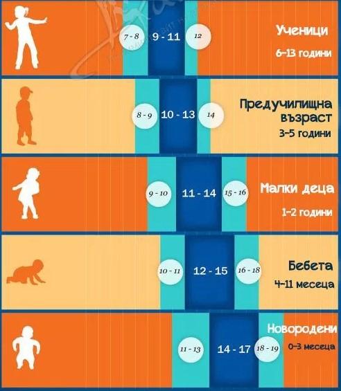 Ето по колко часа за сън трябва да отделим според възрастта си (ТАБЛИЦА)