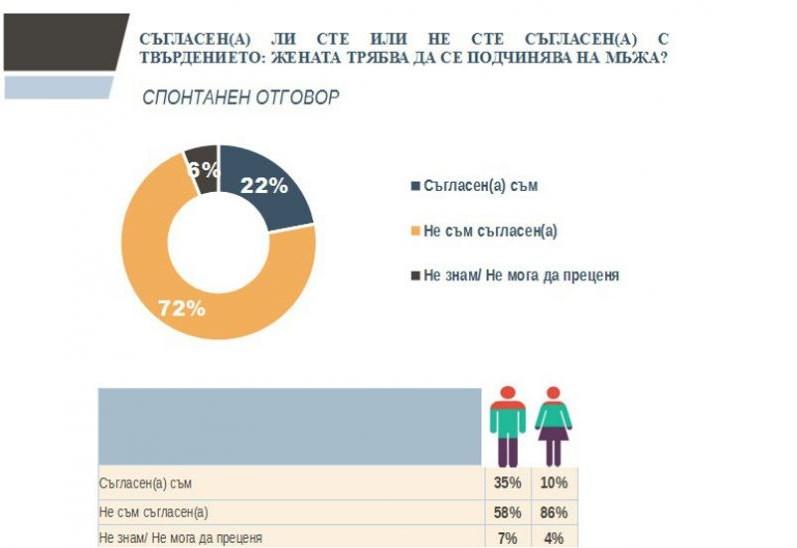 10% от българките смятат, че жената е длъжна да се подчинява на мъжа (ГРАФИКА)
