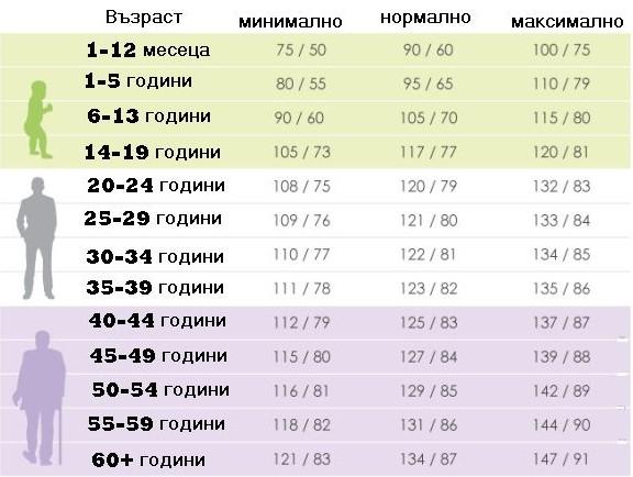 Таблица със стойности: Какво е нормалното кръвно налягане според възрастта?
