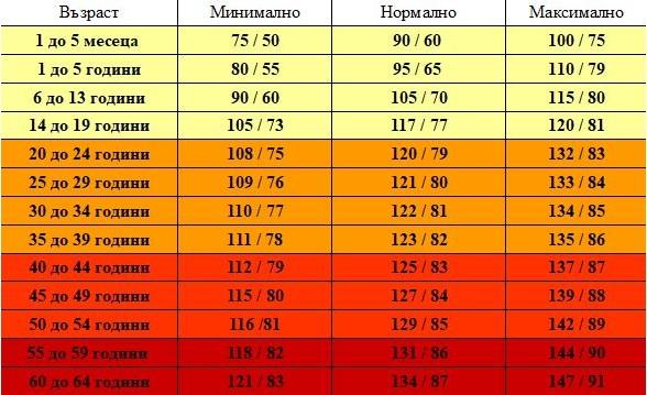 Какво кръвно налягане е нормално за различните възрасти (ТАБЛИЦА)