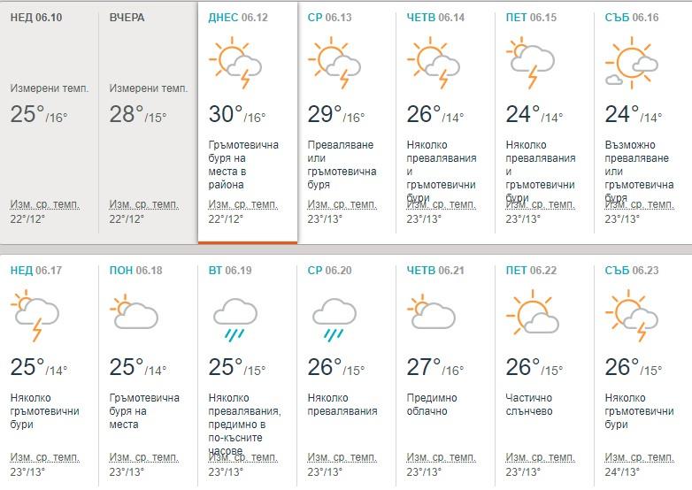 Климатологът доц. Георги Рачев направи ранна прогноза за цялото лято, ето какво ни чака (ТАБЛИЦА)