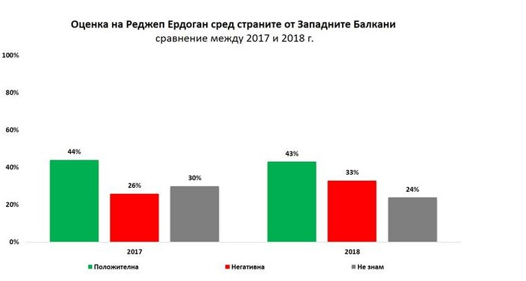 Бомба в политиката: Бойко Борисов е №1 по рейтинг на Балканите - задмина Ципрас и Ердоган (ГРАФИКИ)
