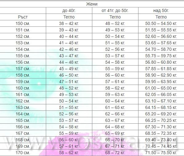 Перфектните мерки: Ето го идеалното тегло според ръста, пола и възрастта ви (УНИКАЛНА ТАБЛИЦА)