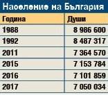 Доклад за националната сигурност на България ни изправи косите: Изчезваме по естествен път