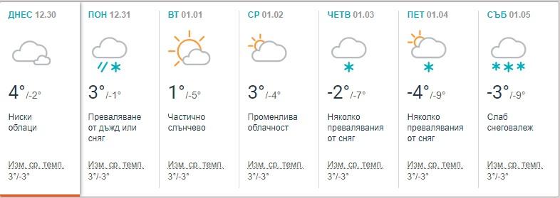 Направо не е за вярване за какво време трябва да се готвим от днес, та чак до 5 януари (СНИМКИ)