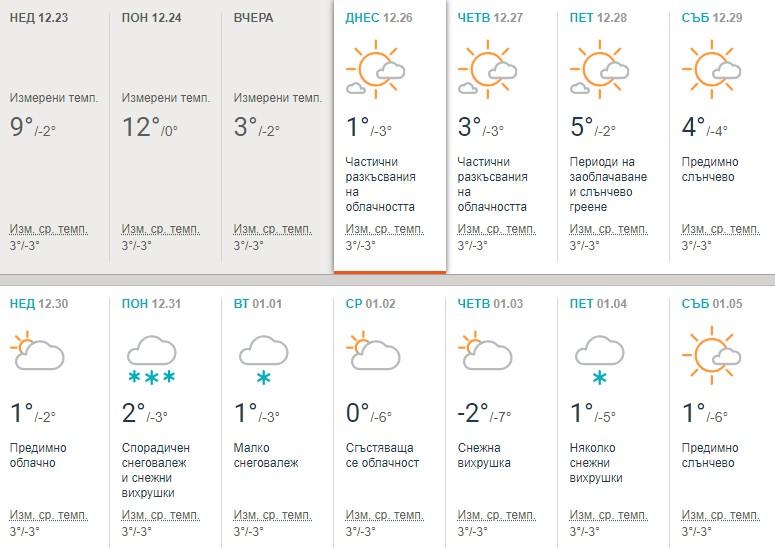 Внимание: Студ и мраз до края на годината - ето кога и къде да очакваме сняг! (ГРАФИКА)