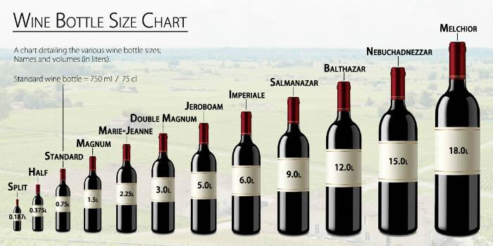 Kратък наръчник за вино - числа, мерки, калории и видове бутилки