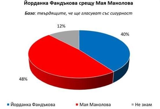 София е готова за промяна! Горещо проучване дава сериозна преднина за Манолова срещу Фандъкова