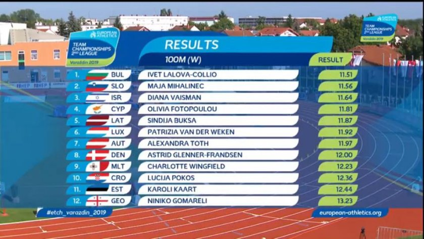 Ивет Лалова завоюва 1-во място в Хърватска!