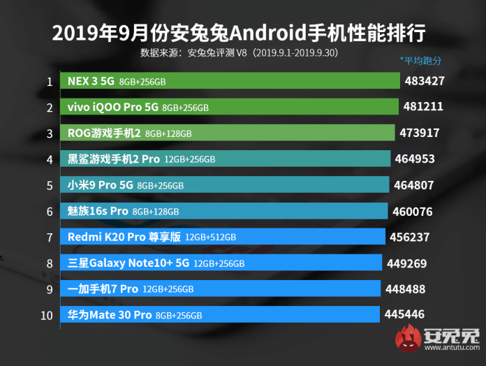 Най-бързите смартфони за месец септември според теста AnTuTu