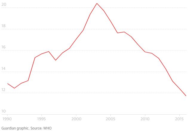 СЗО: Руснаците живеят по-дълго, защото са намалили алкохола