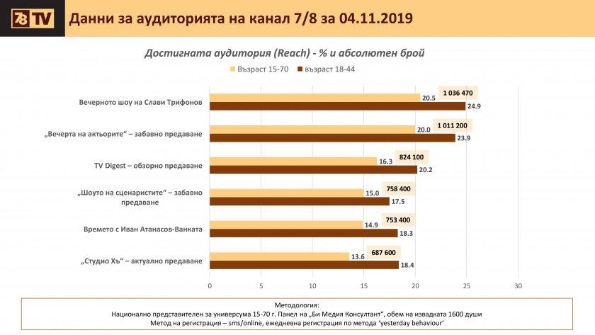 7/8 ТВ на Слави бие bTV по рейтинг. Глобавят с 30 бона заради цинизми в ефир