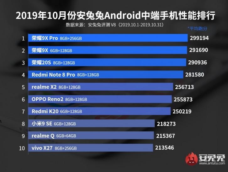 Най-бързите смартфони за месец ОКТОМВРИ според теста AnTuTu