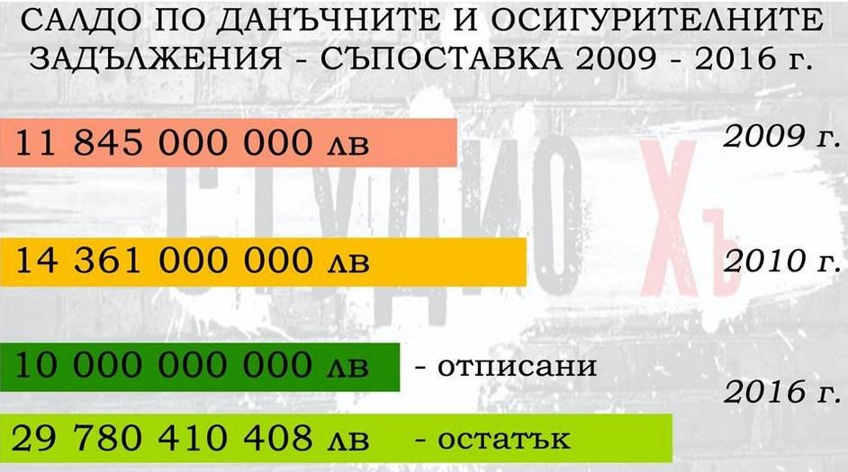Телевизията на Слави разкри как НАП ще отпише 20 милиарда лева вземания