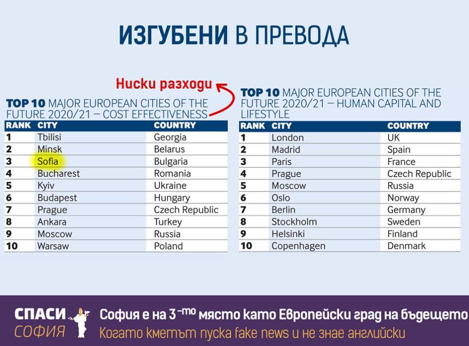 Фандъкова или не знае английски, или лъже! София е най-разбитата и мизерна европейска столица