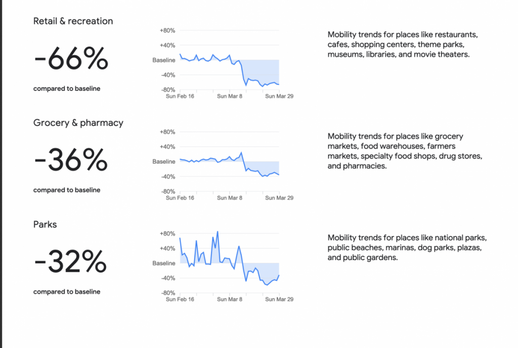 Google публикува анализ за ефекта от карантината върху България