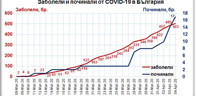 Мутафчийски: Вече има над 500 установени с коронавирус