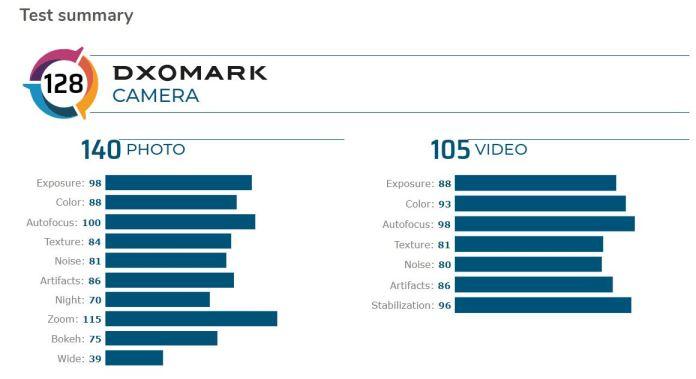 Huawei P40 Pro е с най-добрата камера сред смартфоните според DxoMark