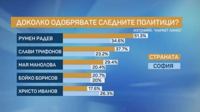 Ново проучване: Слави задмина БСП и настигна ГЕРБ (ГРАФИКИ)