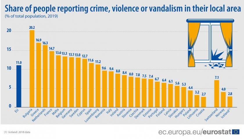 Евростат: Освен по бедност, смъртност и ниски заплати, България е №1 и по престъпност