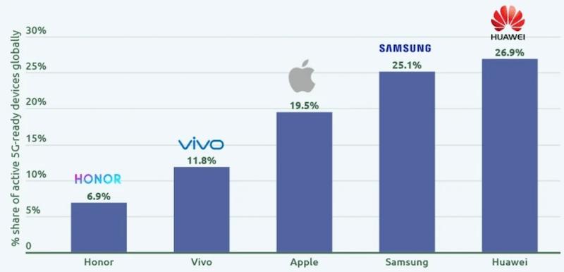 Ето кой е лидер на пазара по брой устройства с поддръжка на 5G