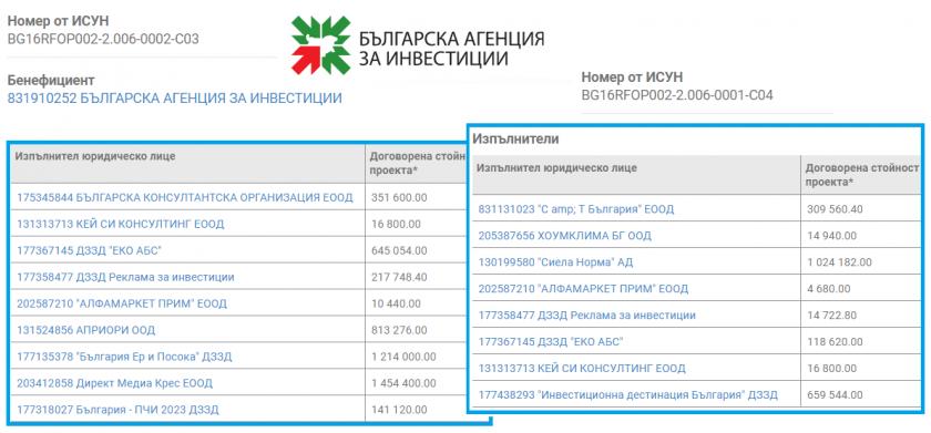 Изгонената експертка Десислава Трифонова взимала по 28 000 лв. заплата