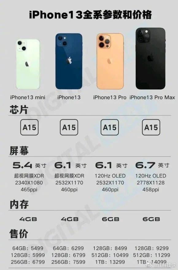 iPhone 13 няма да има версия с 256GB?