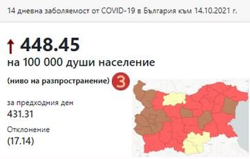 Една трета от България вече e в тъмночервената Covid-зона
